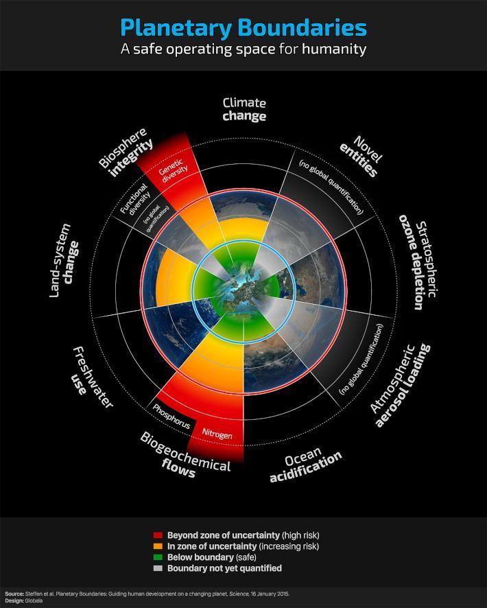 Planetary Boundaries 2015